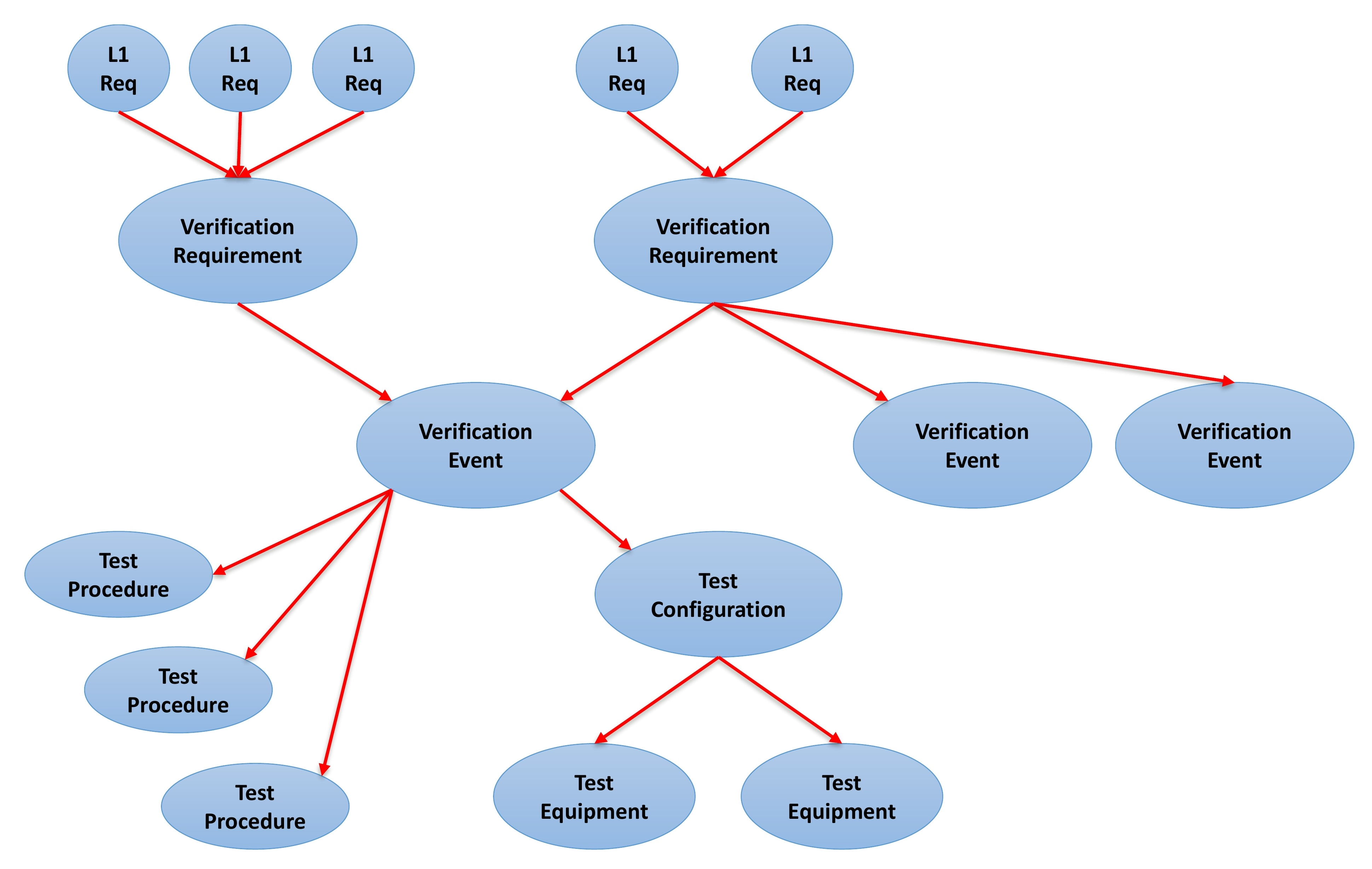 Figure 2 - Illustration of the relationships between elements of the Verification Model